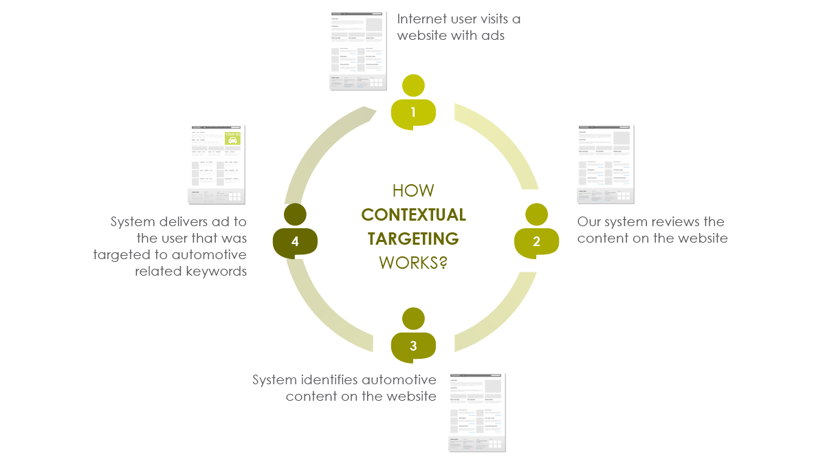 Contextual Targeting for Display ads - Aubrey Owen Marketing Consultations