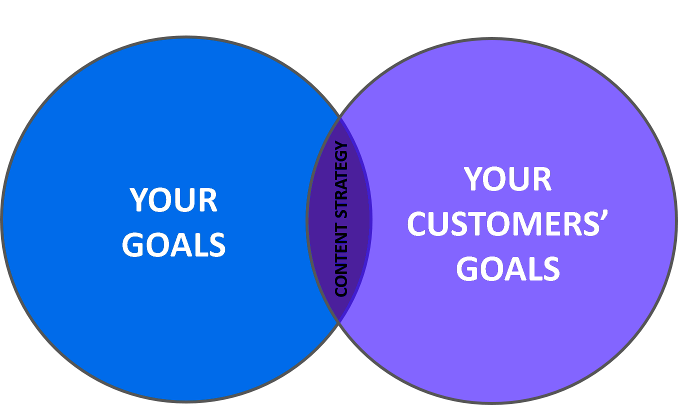 How Content Marketing should be implemented by your Digital Strategist – Aubrey Owen