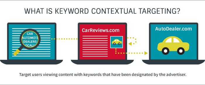 Display Keyword Retargeting explained by Aubrey Owen